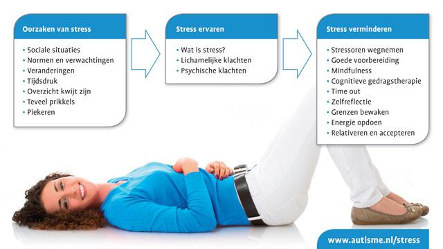 Banner Stress En Autisme